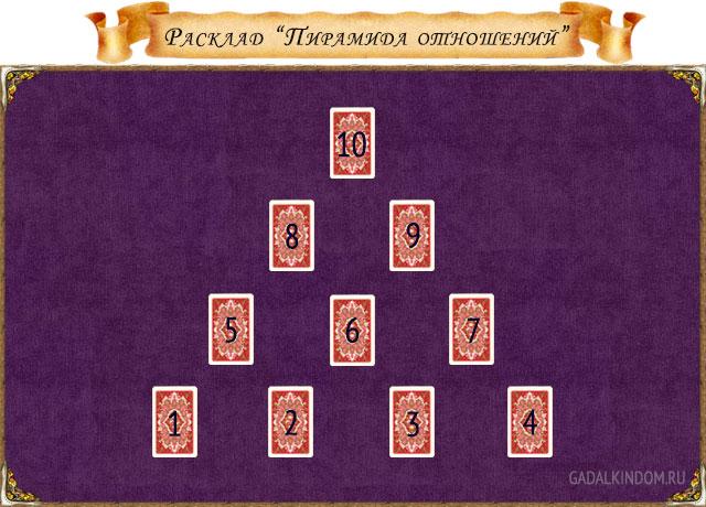 гадание на картах таро расклад пирамида отношений