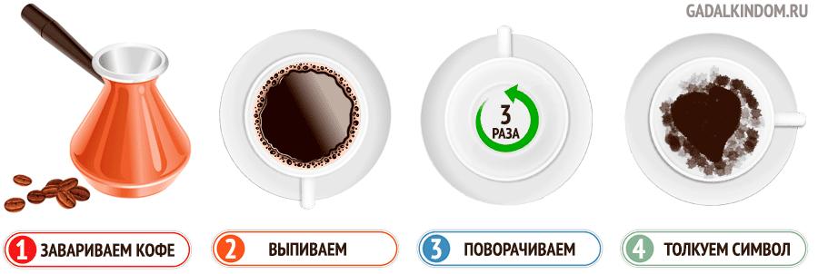инструкция для гадания на кофейной гуще