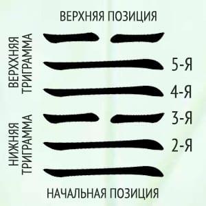 значение линий И-цзин