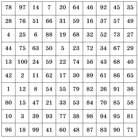 таблица для гаданий
