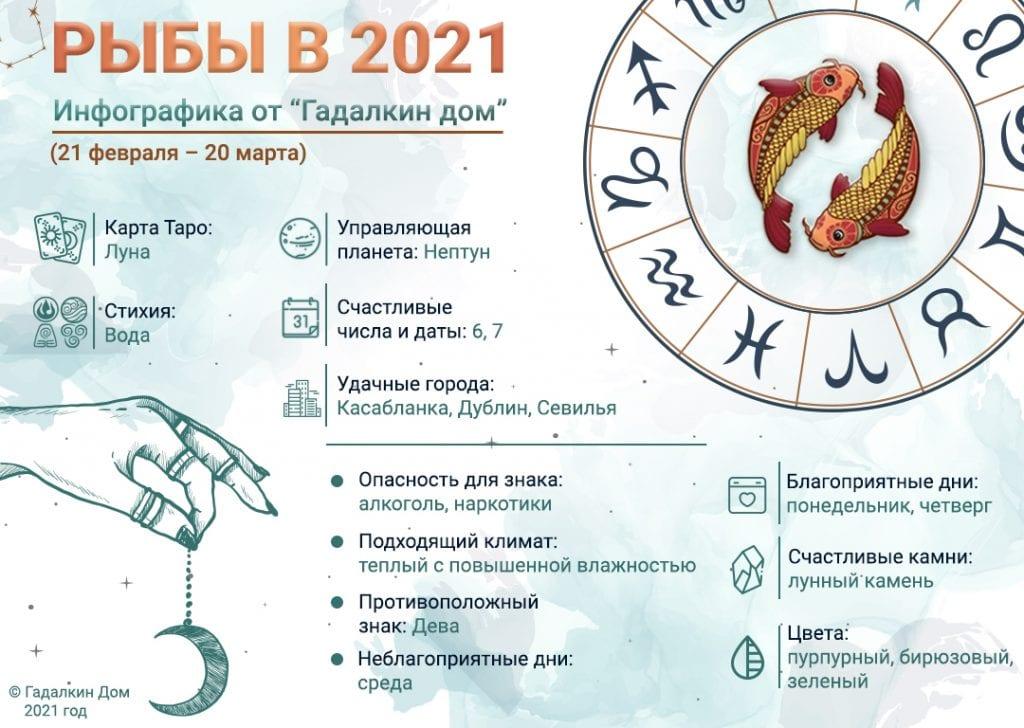 Гороскоп Рыбы 2021 год: инфографика