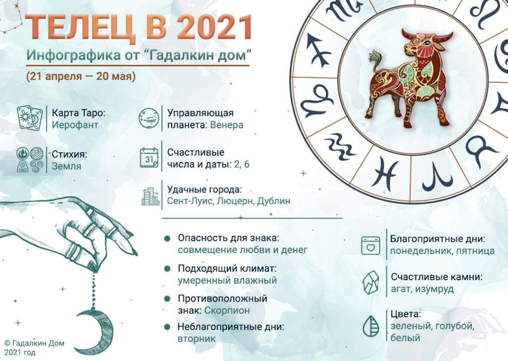 Гороскоп Телец 2021 год: инфографика