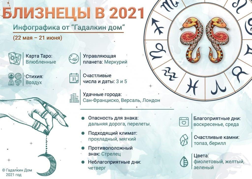 Гороскоп Близнецы 2021 год: инфографика