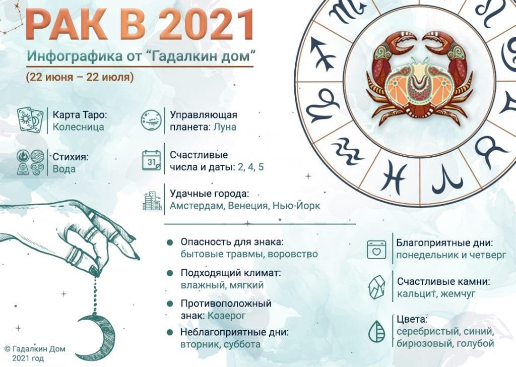 Гороскоп Рак 2021 год: инфографика