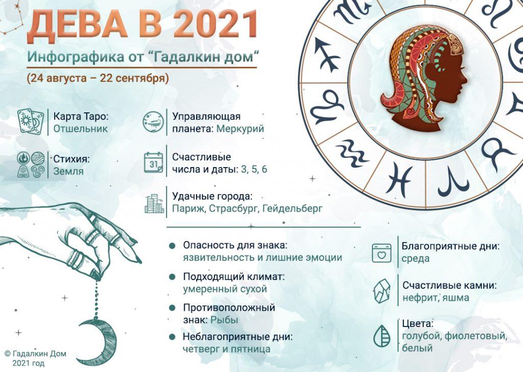 Гороскоп Дева 2021 год: инфографика