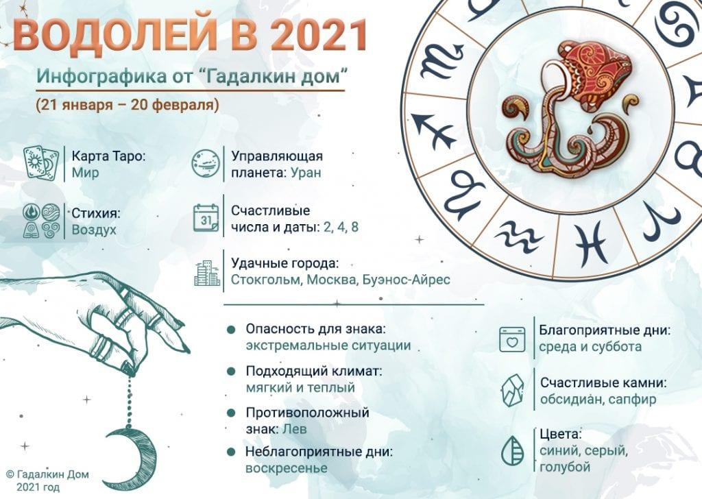 Гороскоп Водолей 2021 год: инфографика