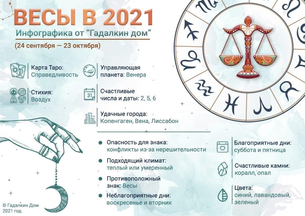 Гороскоп Весы 2021 год: инфографика