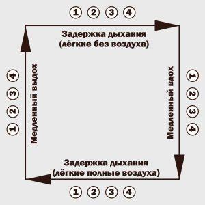 схема дыхания 4-4-4-4