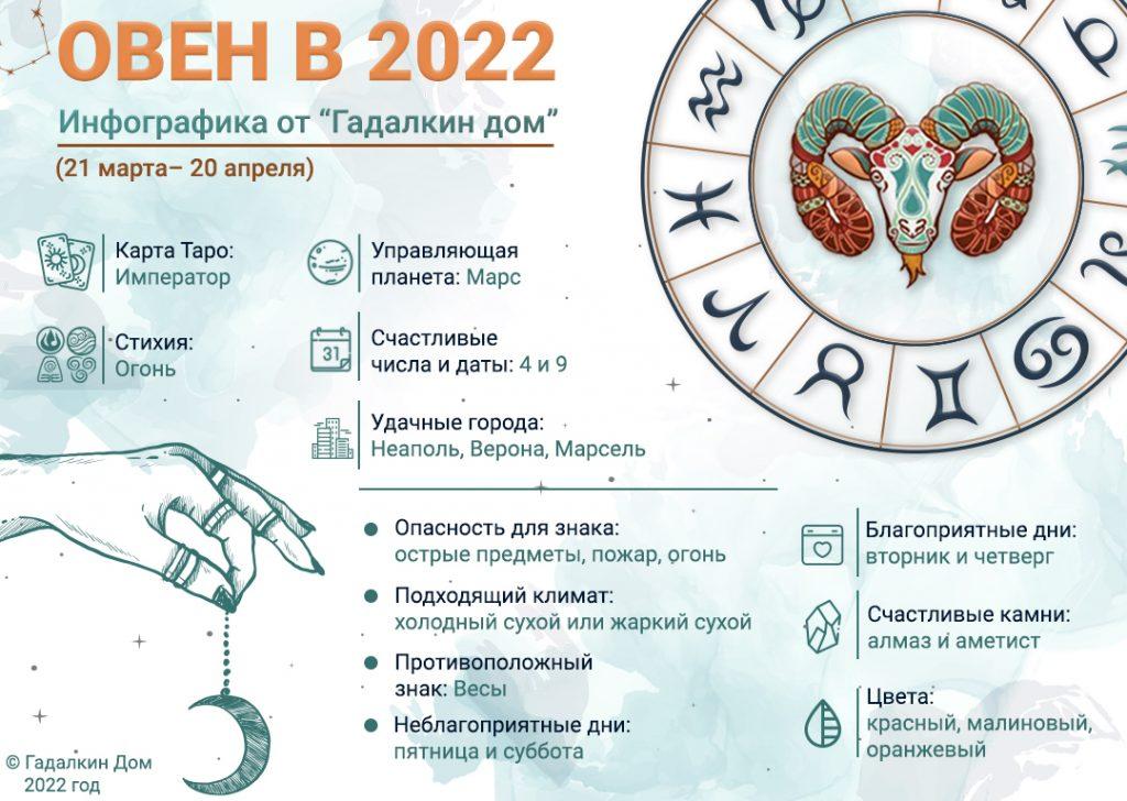 инфографика овен 2022