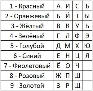 таблица цвета имён