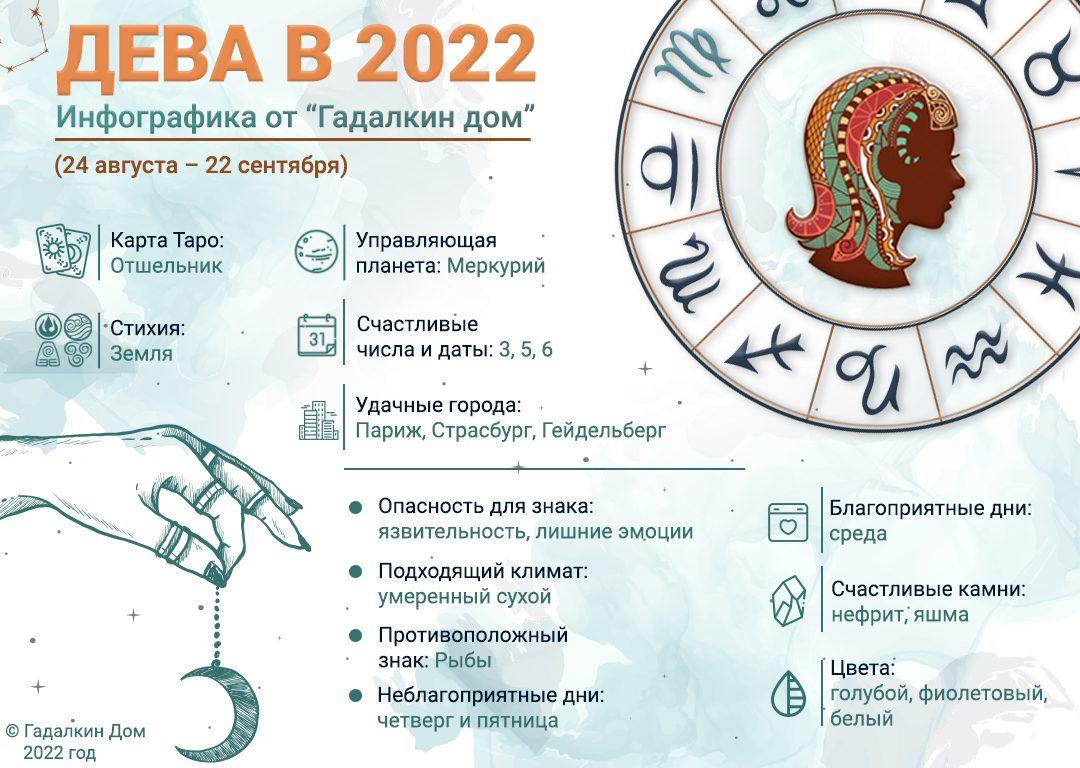 инфографика Дева 2022