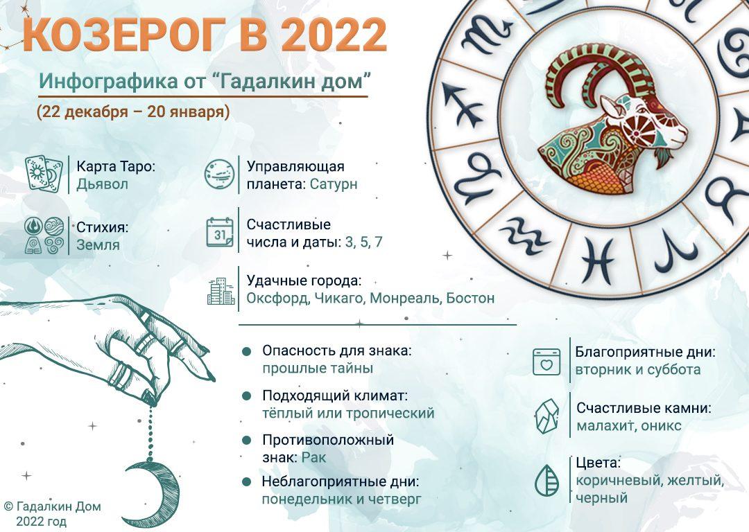 инфографика козерог 2022