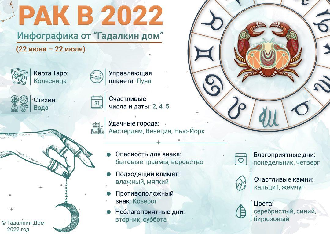 инфографика рак 2022