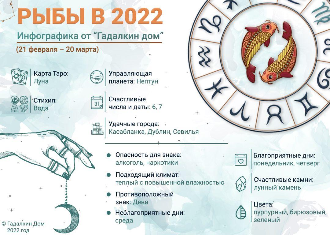 инфографика рыбы 2022