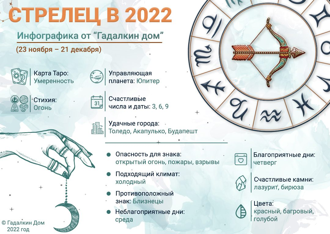 инфографика стрелец 2022
