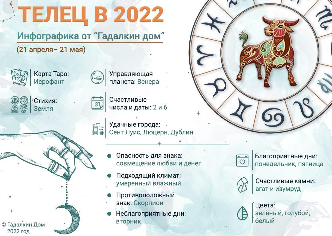 инфографика телец 2022