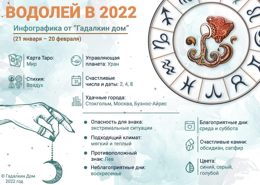 инфографика водолей 2022